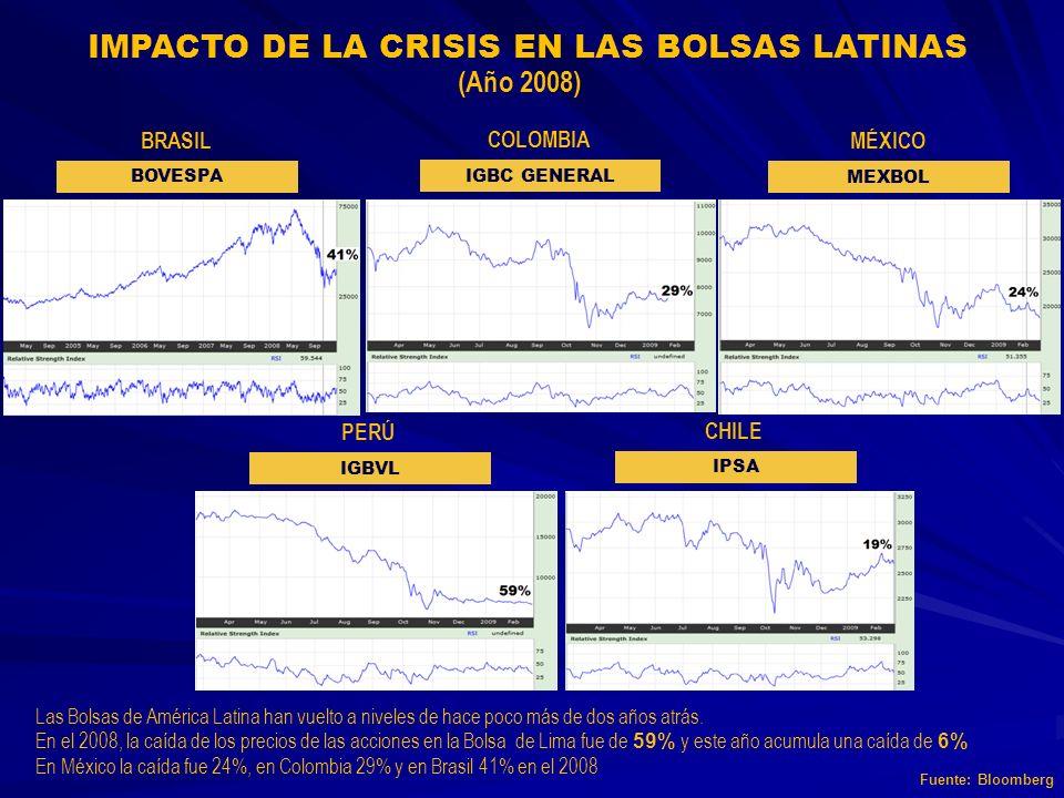 Las Bolsas de América Latina han vuelto a niveles de hace poco más de dos años atrás. En el 2008, la caída de los precios de las acciones en la Bolsa