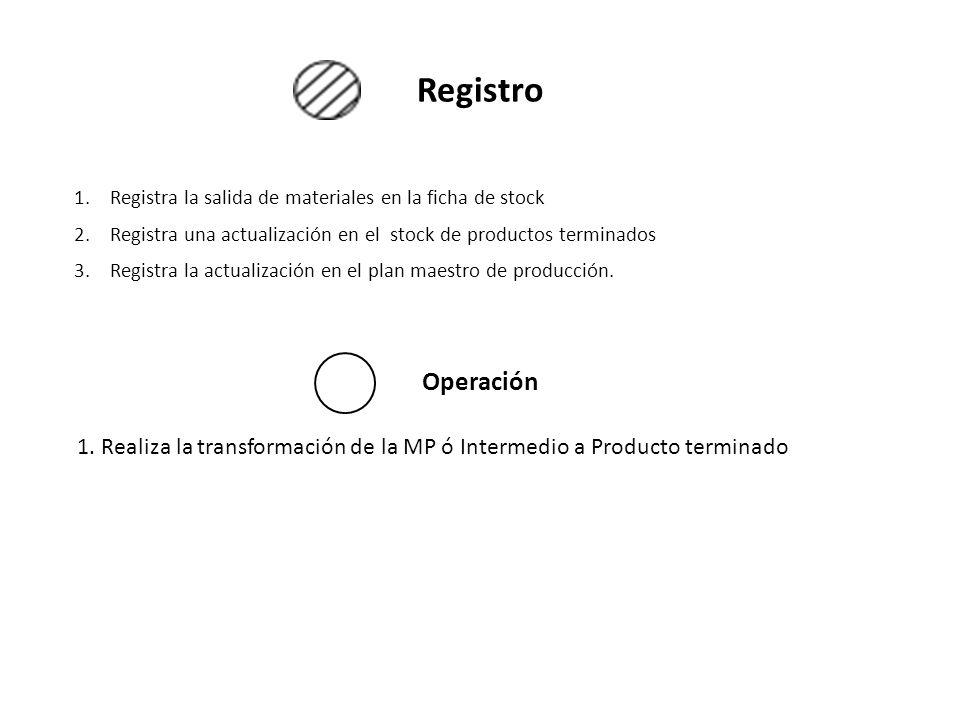 Registro Operación 1.Registra la salida de materiales en la ficha de stock 2.Registra una actualización en el stock de productos terminados 3.Registra