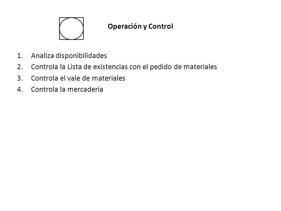 Operación y Control 1.Analiza disponibilidades 2.Controla la Lista de existencias con el pedido de materiales 3.Controla el vale de materiales 4.Contr