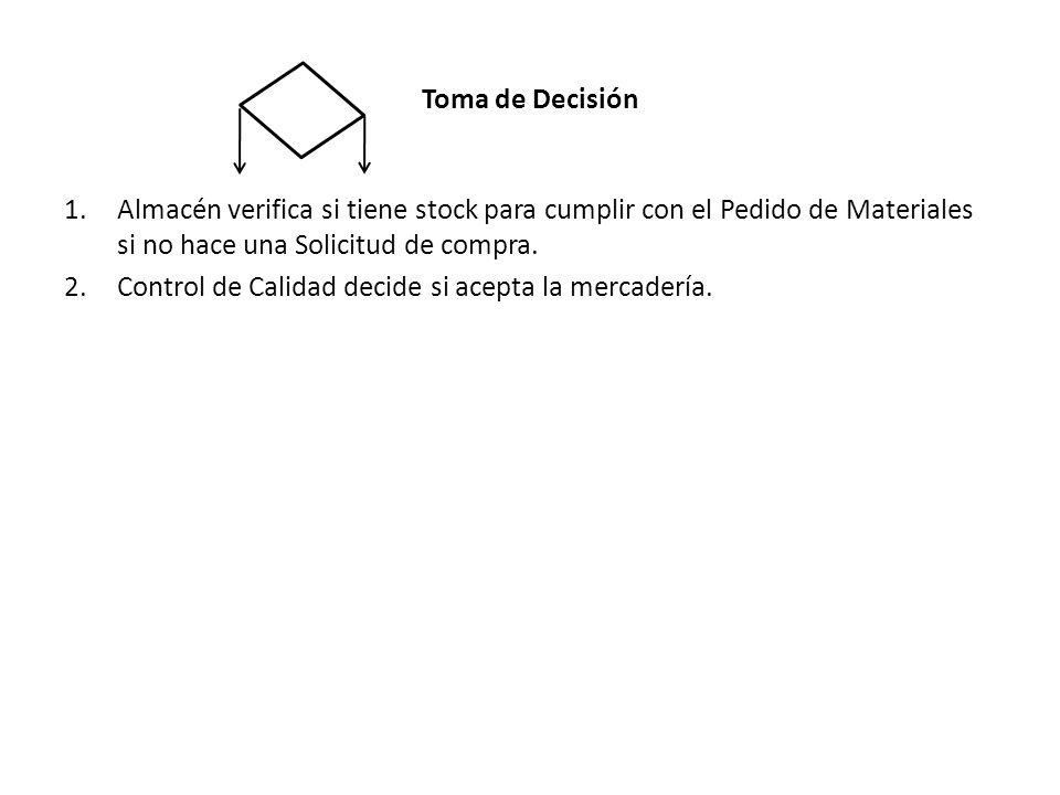 Toma de Decisión 1.Almacén verifica si tiene stock para cumplir con el Pedido de Materiales si no hace una Solicitud de compra. 2.Control de Calidad d