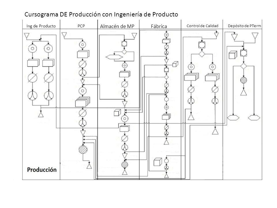 Ing de ProductoPCP Almacén de MPFábrica Control de CalidadDepósito de PTerm Cursograma DE Producción con Ingeniería de Producto