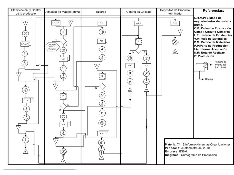 Documentos 1.LRPM: Lista de requerimientos de Materia prima (original y copia).