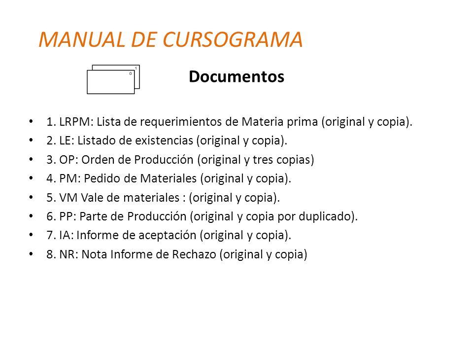 Documentos 1. LRPM: Lista de requerimientos de Materia prima (original y copia). 2. LE: Listado de existencias (original y copia). 3. OP: Orden de Pro