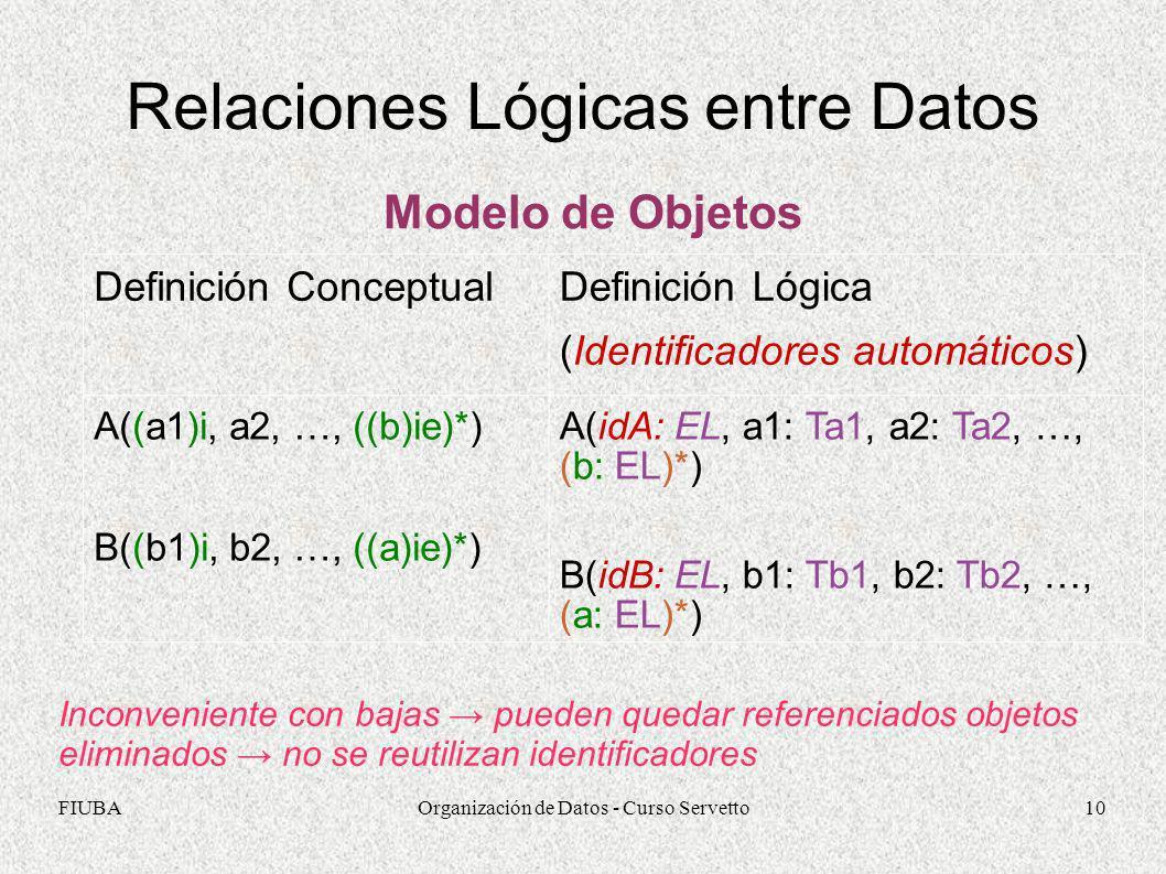 FIUBAOrganización de Datos - Curso Servetto10 Relaciones Lógicas entre Datos Modelo de Objetos Definición Conceptual Definición Lógica (Identificadore