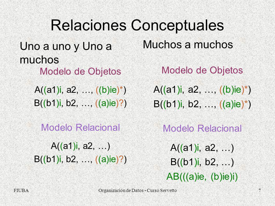FIUBAOrganización de Datos - Curso Servetto7 Relaciones Conceptuales Uno a uno y Uno a muchos Modelo de Objetos A((a1)i, a2, …, ((b)ie)*) B((b1)i, b2,