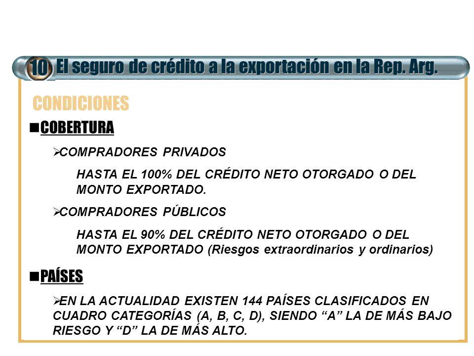 El seguro de crédito a la exportación en la Rep. Arg. 10 COBERTURA COMPRADORES PRIVADOS HASTA EL 100% DEL CRÉDITO NETO OTORGADO O DEL MONTO EXPORTADO.