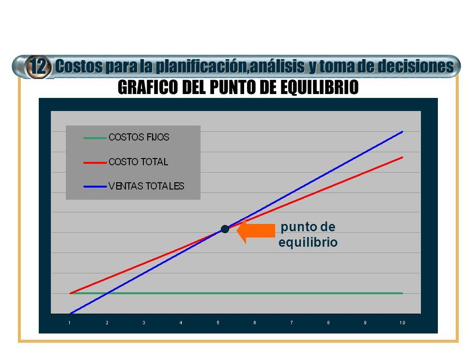 Costos para la planificación,análisis y toma de decisiones 12 GRAFICO DEL PUNTO DE EQUILIBRIO punto de equilibrio
