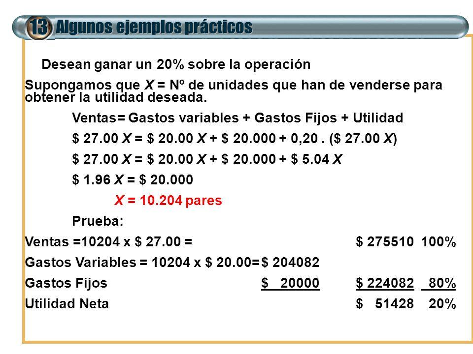 Algunos ejemplos prácticos 13 b) Desean ganar un 20% sobre la operación Supongamos que X = Nº de unidades que han de venderse para obtener la utilidad