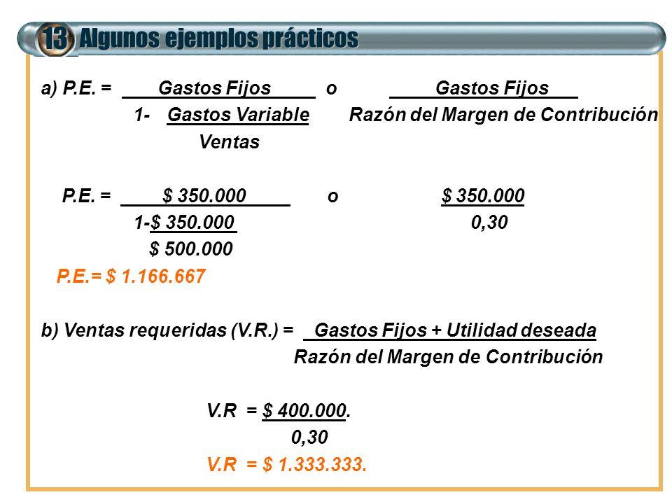 Algunos ejemplos prácticos 13 a) P.E. = Gastos Fijos o Gastos Fijos 1-Gastos Variable Razón del Margen de Contribución Ventas P.E. = $ 350.000 o $ 350