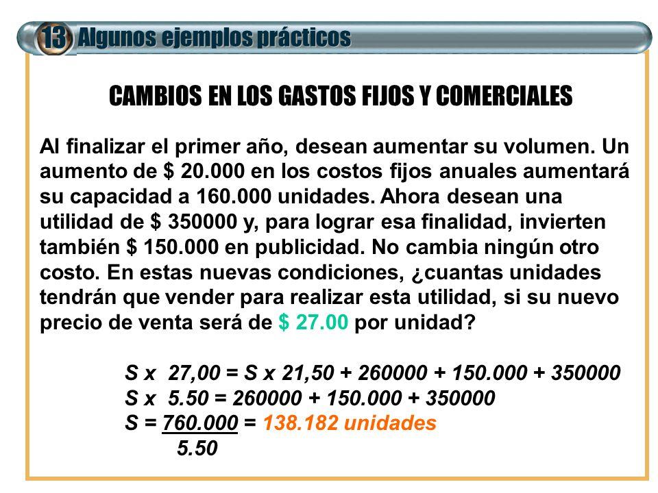 Algunos ejemplos prácticos 13 CAMBIOS EN LOS GASTOS FIJOS Y COMERCIALES Al finalizar el primer año, desean aumentar su volumen. Un aumento de $ 20.000