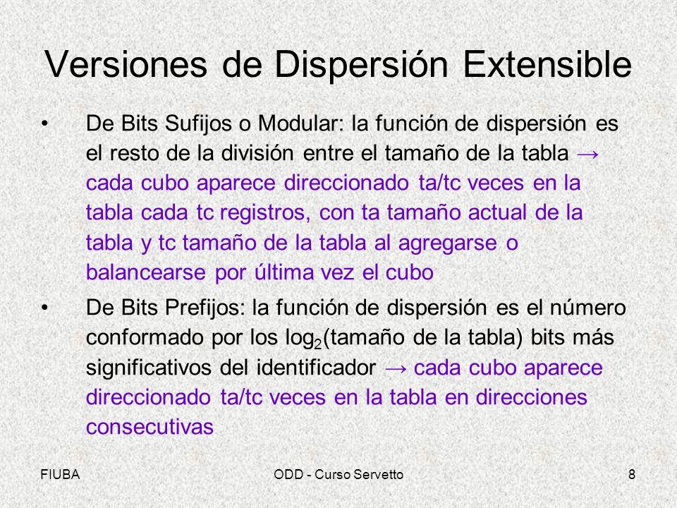 FIUBAODD - Curso Servetto8 Versiones de Dispersión Extensible De Bits Sufijos o Modular: la función de dispersión es el resto de la división entre el tamaño de la tabla cada cubo aparece direccionado ta/tc veces en la tabla cada tc registros, con ta tamaño actual de la tabla y tc tamaño de la tabla al agregarse o balancearse por última vez el cubo De Bits Prefijos: la función de dispersión es el número conformado por los log 2 (tamaño de la tabla) bits más significativos del identificador cada cubo aparece direccionado ta/tc veces en la tabla en direcciones consecutivas