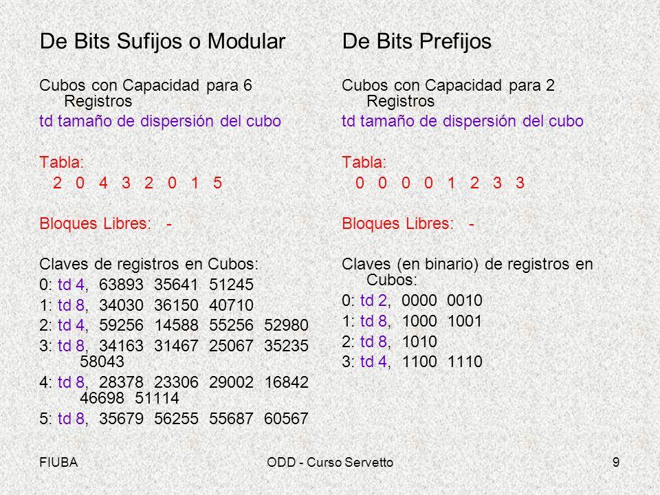 FIUBAODD - Curso Servetto9 De Bits Sufijos o Modular Cubos con Capacidad para 6 Registros td tamaño de dispersión del cubo Tabla: 2 0 4 3 2 0 1 5 Bloques Libres: - Claves de registros en Cubos: 0: td 4, 63893 35641 51245 1: td 8, 34030 36150 40710 2: td 4, 59256 14588 55256 52980 3: td 8, 34163 31467 25067 35235 58043 4: td 8, 28378 23306 29002 16842 46698 51114 5: td 8, 35679 56255 55687 60567 De Bits Prefijos Cubos con Capacidad para 2 Registros td tamaño de dispersión del cubo Tabla: 0 0 0 0 1 2 3 3 Bloques Libres: - Claves (en binario) de registros en Cubos: 0: td 2, 0000 0010 1: td 8, 1000 1001 2: td 8, 1010 3: td 4, 1100 1110