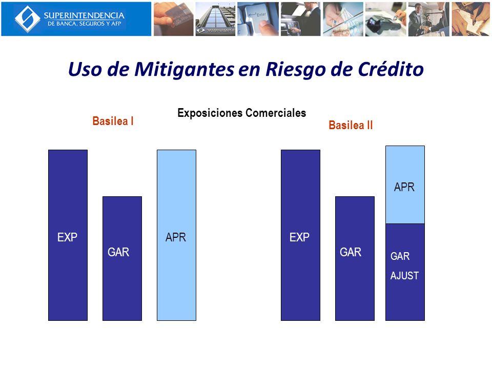 Basilea I EXP GAR APR Basilea II EXP GAR APR GAR AJUST Exposiciones Comerciales Uso de Mitigantes en Riesgo de Crédito