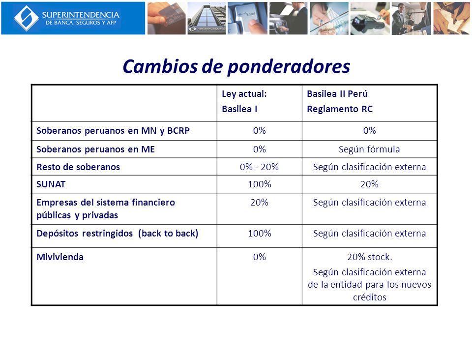 Cambios de ponderadores Ley actual: Basilea I Basilea II Perú Reglamento RC Soberanos peruanos en MN y BCRP0% Soberanos peruanos en ME0%Según fórmula