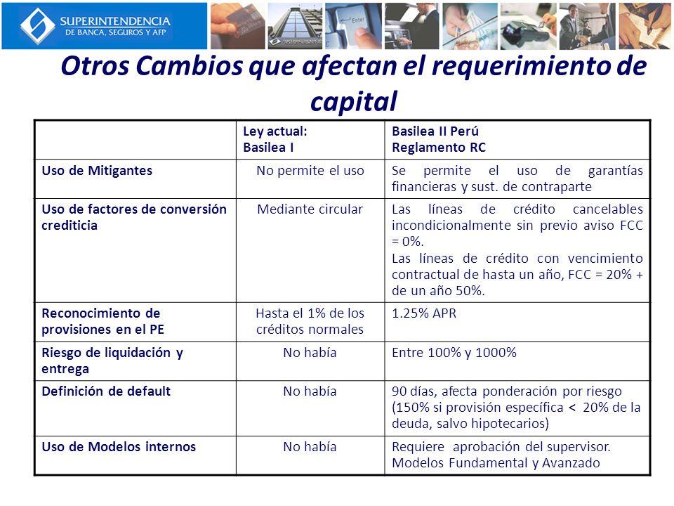 Otros Cambios que afectan el requerimiento de capital Ley actual: Basilea I Basilea II Perú Reglamento RC Uso de MitigantesNo permite el usoSe permite