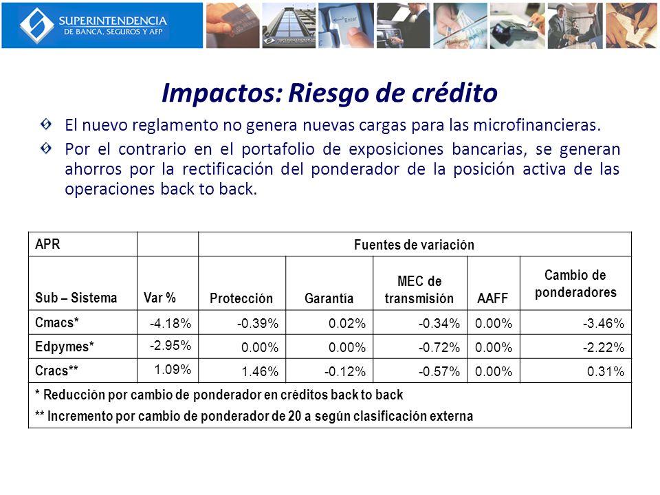 Impactos: Riesgo de crédito El nuevo reglamento no genera nuevas cargas para las microfinancieras. Por el contrario en el portafolio de exposiciones b