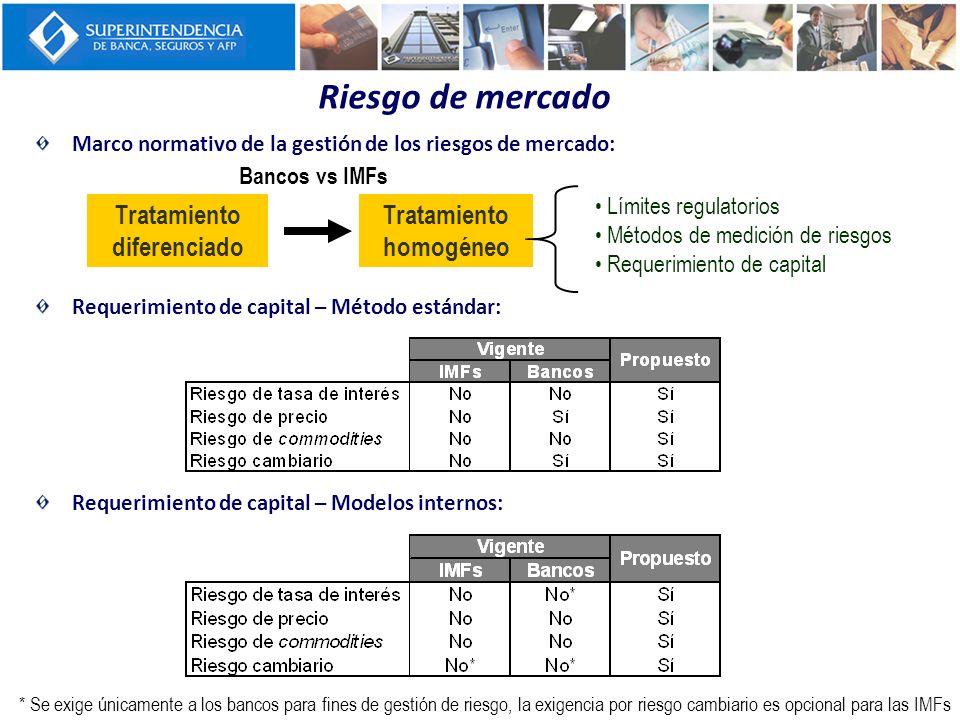 Riesgo de mercado Marco normativo de la gestión de los riesgos de mercado: Requerimiento de capital – Método estándar: Requerimiento de capital – Mode