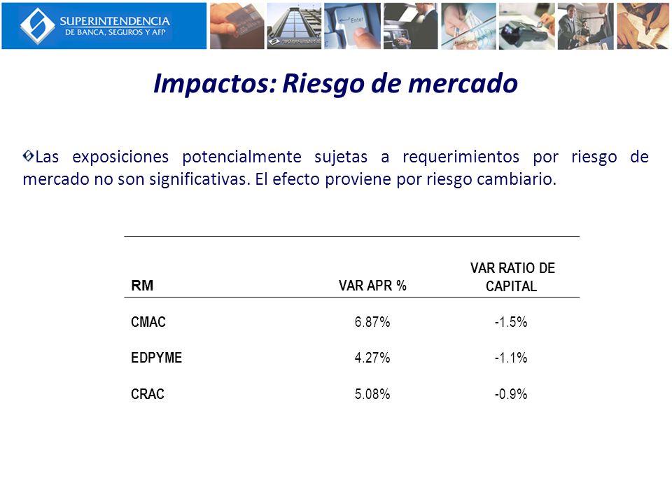 Impactos: Riesgo de mercado Las exposiciones potencialmente sujetas a requerimientos por riesgo de mercado no son significativas. El efecto proviene p