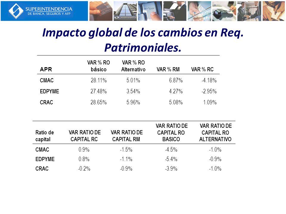 Impacto global de los cambios en Req. Patrimoniales. APR VAR % RO b á sico VAR % RO AlternativoVAR % RMVAR % RC CMAC 28.11%5.01%6.87%-4.18% EDPYME 27.