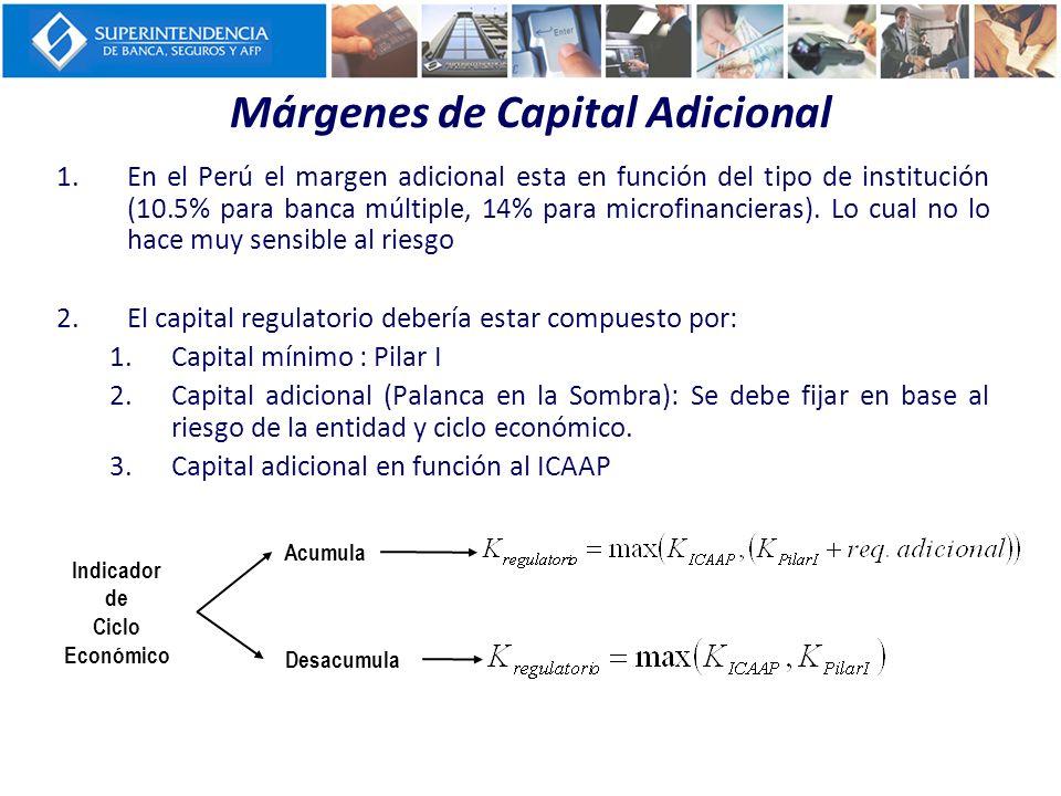 Márgenes de Capital Adicional 1.En el Perú el margen adicional esta en función del tipo de institución (10.5% para banca múltiple, 14% para microfinan
