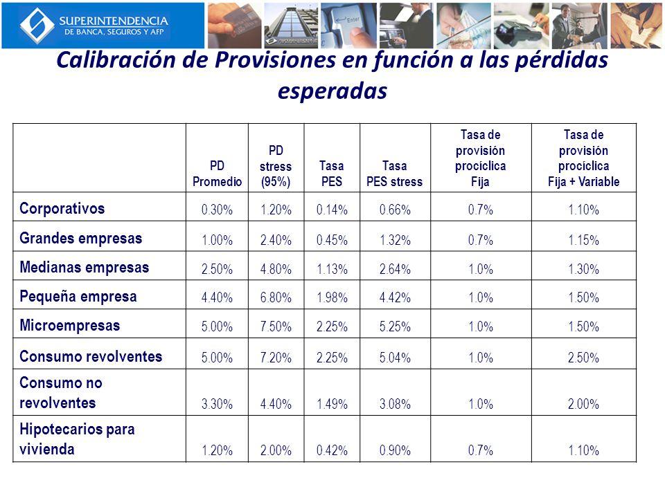 Calibración de Provisiones en función a las pérdidas esperadas PD Promedio PD stress (95%) Tasa PES Tasa PES stress Tasa de provisión procíclica Fija