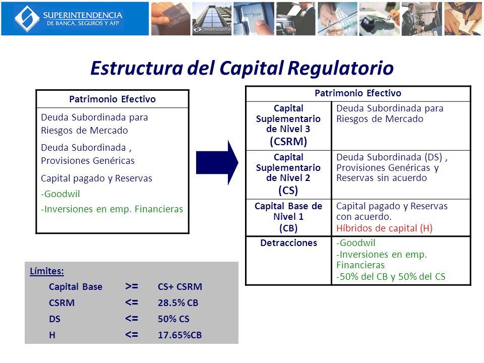Estructura del Capital Regulatorio Patrimonio Efectivo Deuda Subordinada para Riesgos de Mercado Deuda Subordinada, Provisiones Genéricas Capital paga