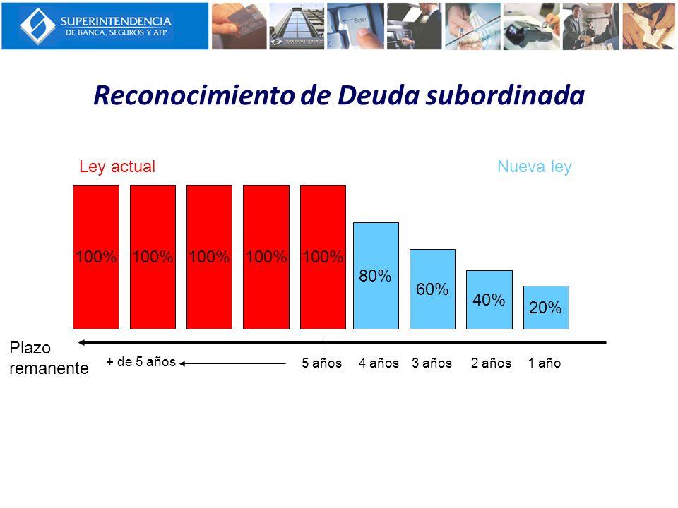 Reconocimiento de Deuda subordinada Plazo remanente 5 años + de 5 años 4 años3 años2 años1 año 80% 60% 40% 20% 100% Ley actualNueva ley