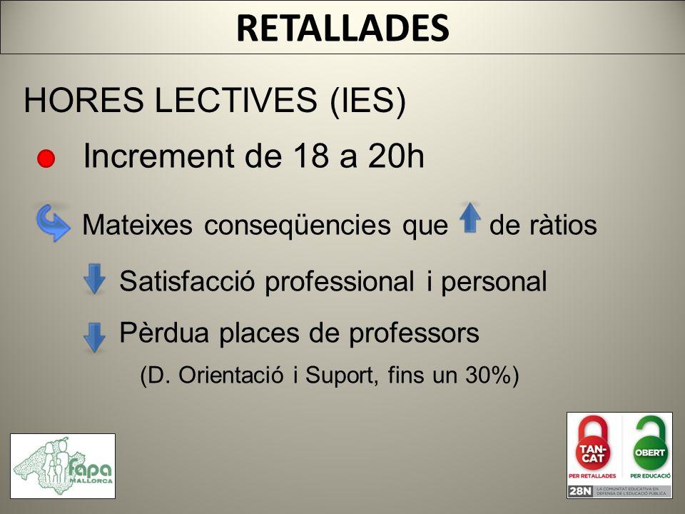 RETALLADES HORES LECTIVES (IES) Increment de 18 a 20h Mateixes conseqüencies que de ràtios Satisfacció professional i personal Pèrdua places de professors (D.