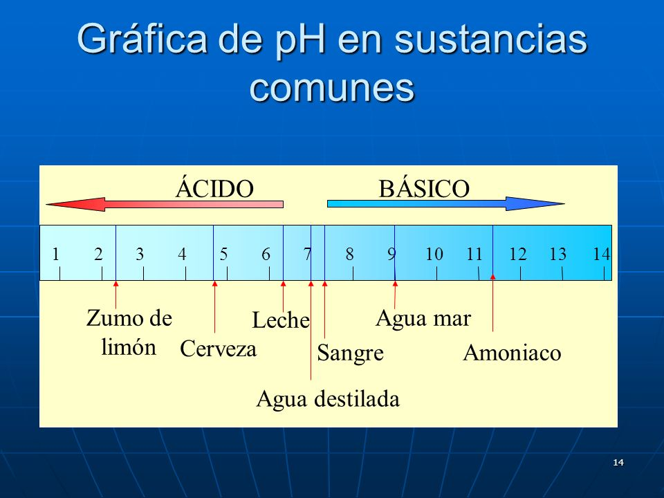 14 Gráfica de pH en sustancias comunes ÁCIDOBÁSICO 1412346891011121357 Zumo de limón Cerveza Leche Sangre Agua mar Amoniaco Agua destilada