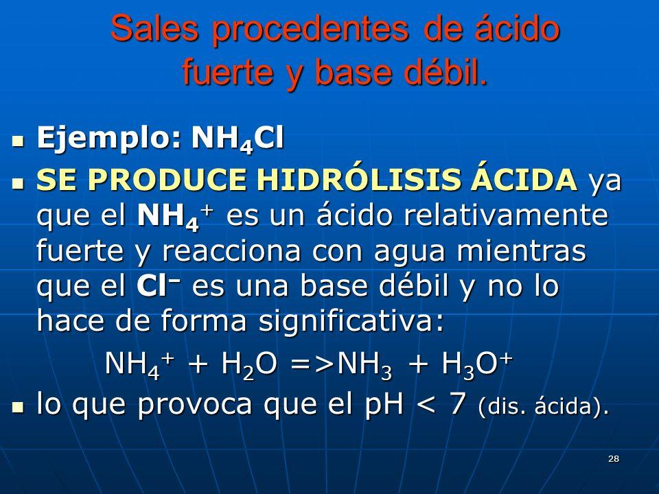 28 Sales procedentes de ácido fuerte y base débil. Ejemplo: NH 4 Cl Ejemplo: NH 4 Cl SE PRODUCE HIDRÓLISIS ÁCIDA ya que el NH 4 + es un ácido relativa