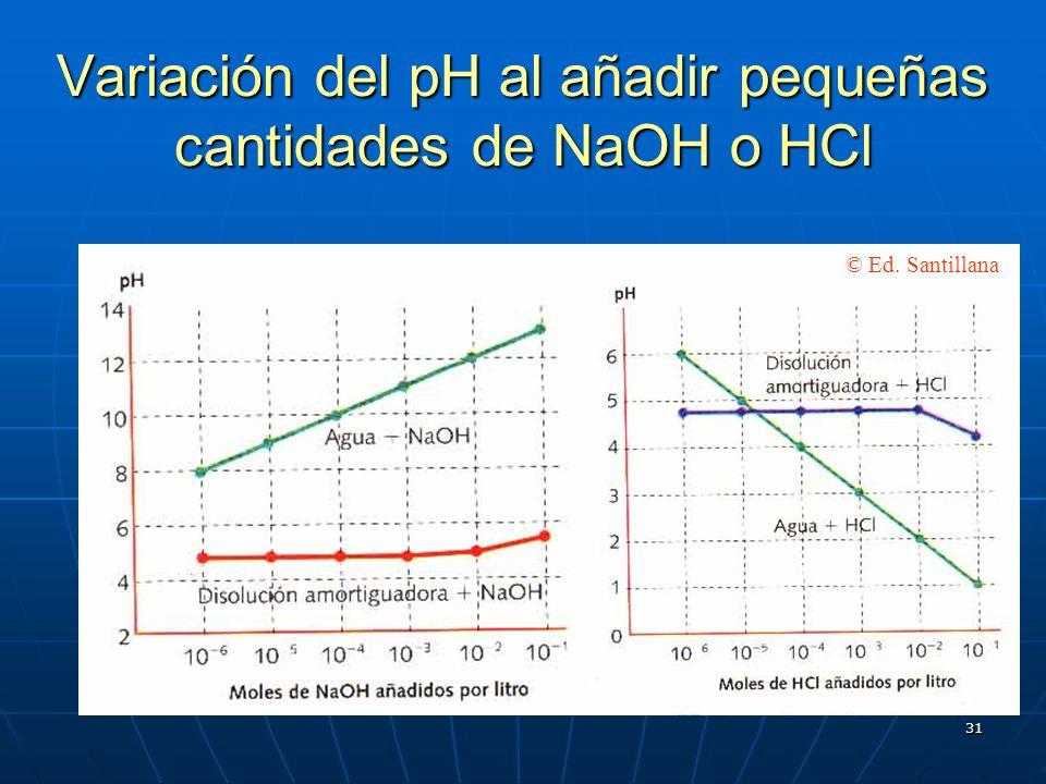 31 Variación del pH al añadir pequeñas cantidades de NaOH o HCl © Ed. Santillana