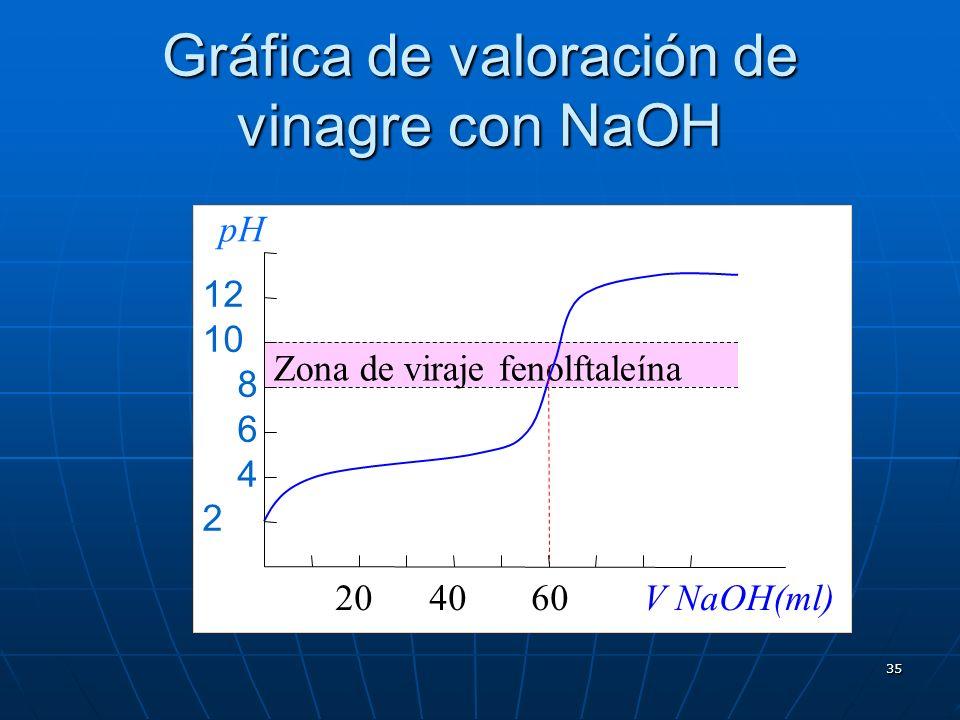 35 Gráfica de valoración de vinagre con NaOH Zona de viraje fenolftaleína 20 40 60 V NaOH(ml) 12 10 8 6 4 2 pH