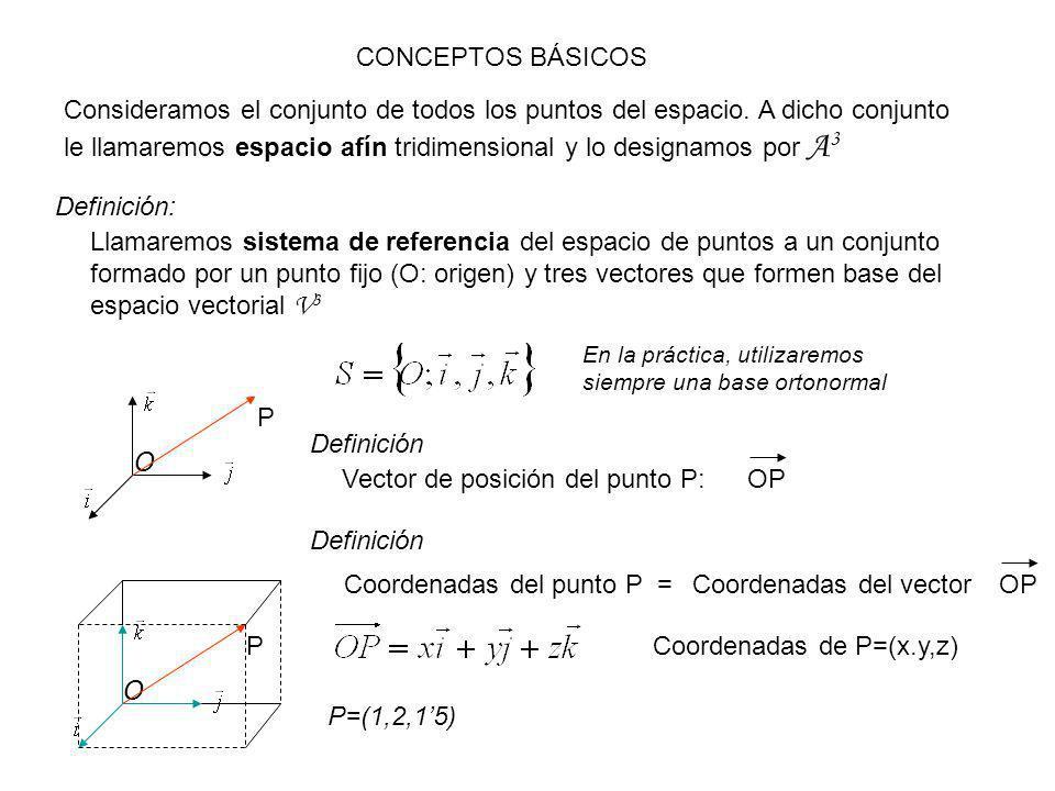 COORDENADAS DEL VECTOR QUE UNE DOS PUNTOS P O Q OQPQPO=+ OQPQOP= - PQ= coordenadas de Q – coordenadas de PCoordenadas de Ejercicio: sean los puntos P(1,-4,5) y Q(-2,3,-6).