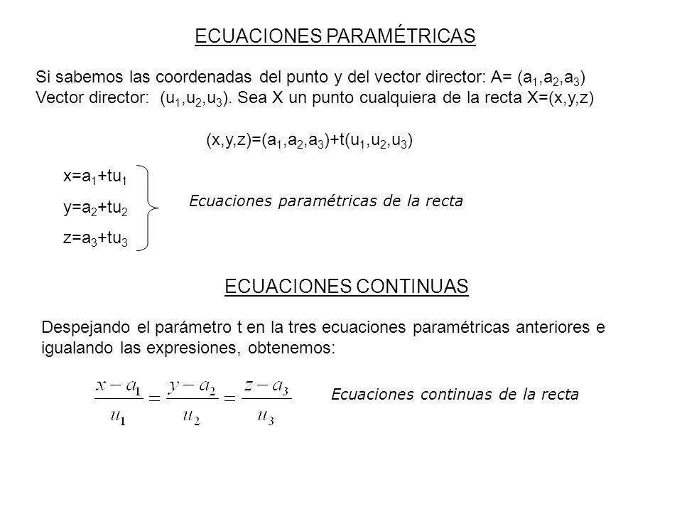 RECTA QUE PASA POR DOS PUNTOS Para calcular las ecuaciones de la recta que pasa por dos puntos P y Q, tomaremos como punto fijo uno cualquiera de los dos (P o Q) y como vector director el vector PQ Ejemplo 1: Halla las ecuaciones paramétricas y continuas de la recta que pasa por los puntos P(1,0,2) y Q(-1,3,3) x=1-2t y=3t z=2+t Ejemplo 2: Halla las ecuaciones paramétricas y continuas de la recta paralela a la anterior que pasa por el punto O.