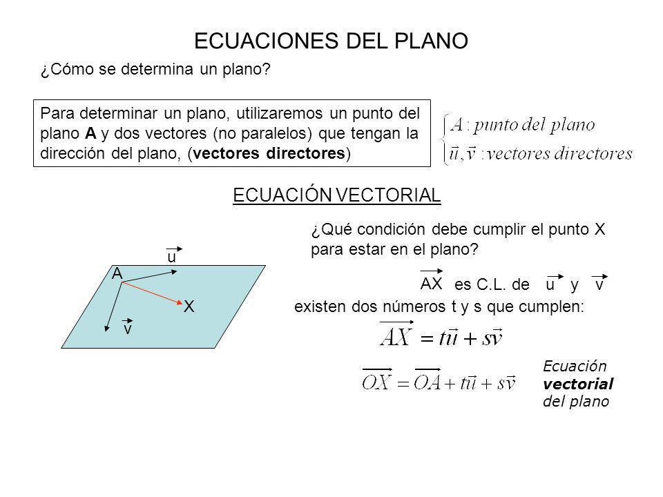 ECUACIONES DEL PLANO ¿Cómo se determina un plano? Para determinar un plano, utilizaremos un punto del plano A y dos vectores (no paralelos) que tengan