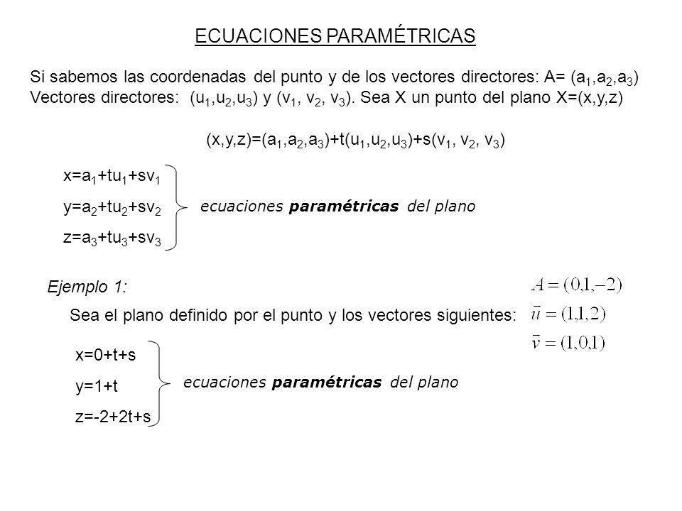 (x,y,z)=(a 1,a 2,a 3 )+t(u 1,u 2,u 3 )+s(v 1, v 2, v 3 ) Si sabemos las coordenadas del punto y de los vectores directores: A= (a 1,a 2,a 3 ) Vectores