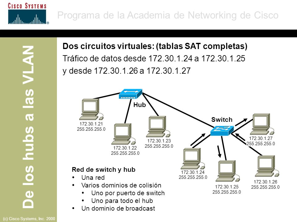 De los hubs a las VLAN Programa de la Academia de Networking de Cisco (c) Cisco Systems, Inc. 2000 Red de switch y hub Una red Varios dominios de coli