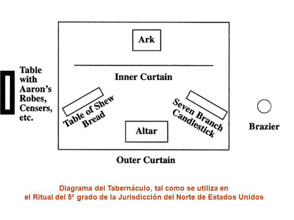 Diagrama del Tabernáculo, tal como se utiliza en el Ritual del 5° grado de la Jurisdicción del Norte de Estados Unidos
