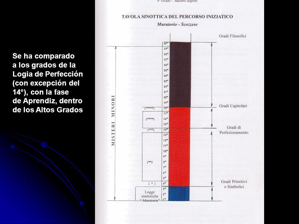 Se ha comparado a los grados de la Logia de Perfección (con excepción del 14°), con la fase de Aprendiz, dentro de los Altos Grados