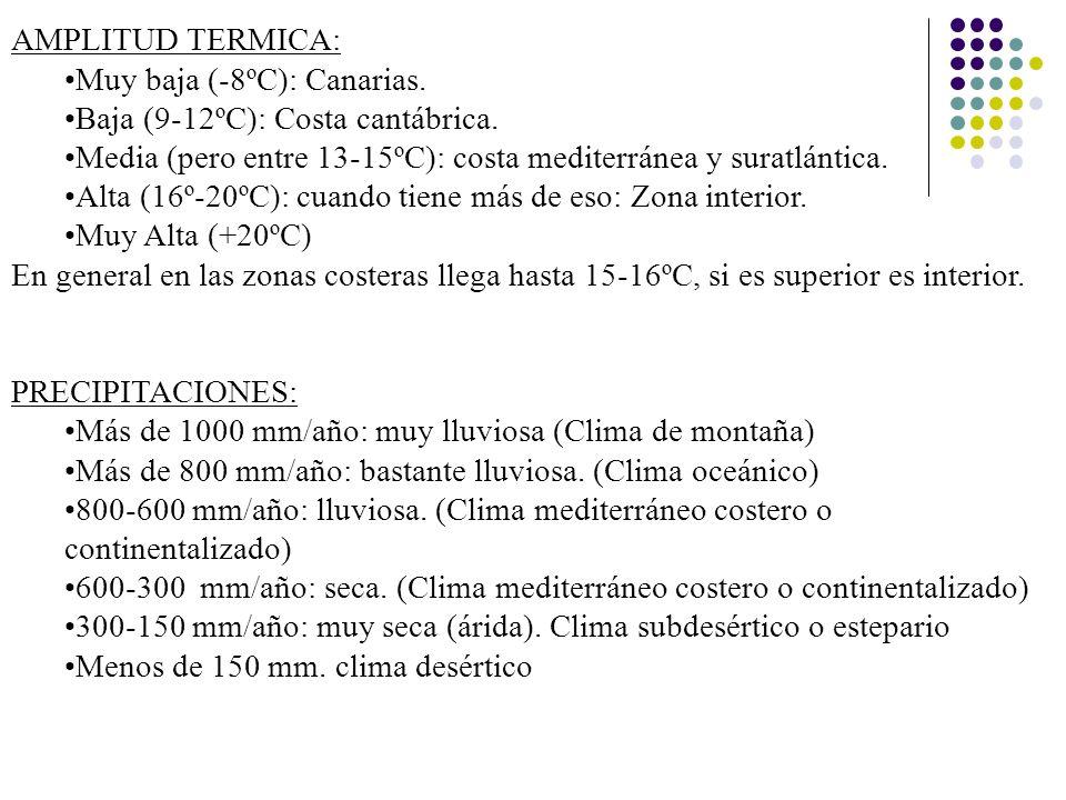 AMPLITUD TERMICA: Muy baja (-8ºC): Canarias. Baja (9-12ºC): Costa cantábrica. Media (pero entre 13-15ºC): costa mediterránea y suratlántica. Alta (16º