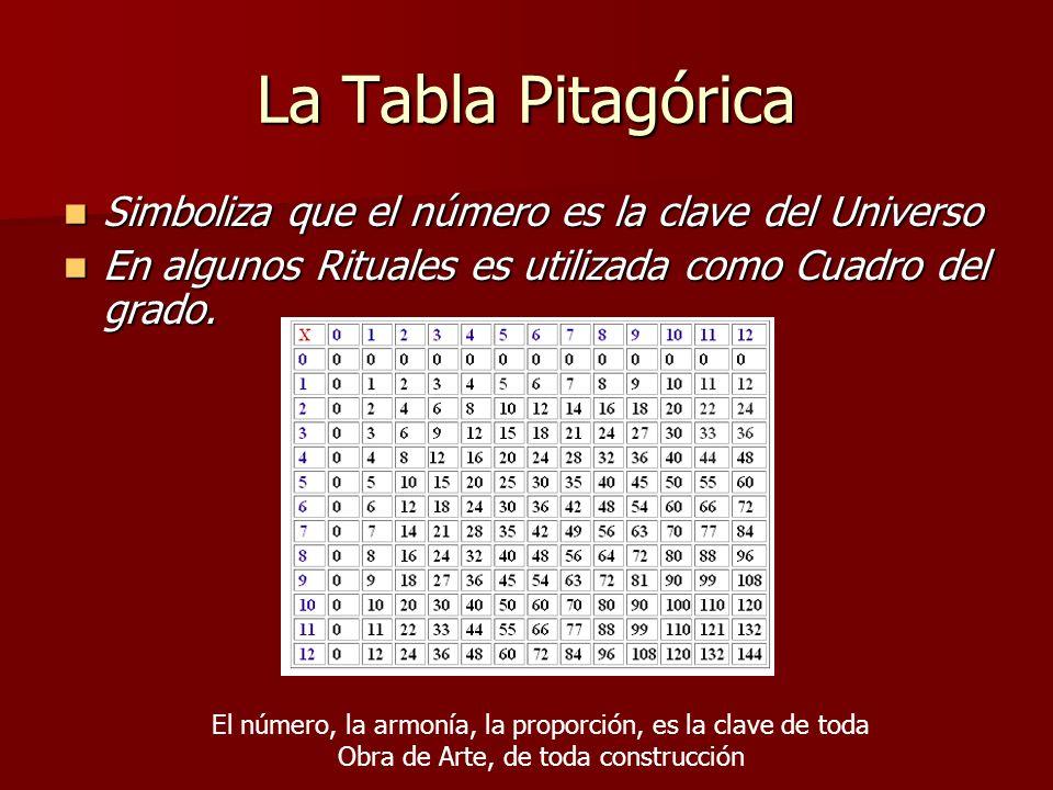 La Tabla Pitagórica Simboliza que el número es la clave del Universo Simboliza que el número es la clave del Universo En algunos Rituales es utilizada