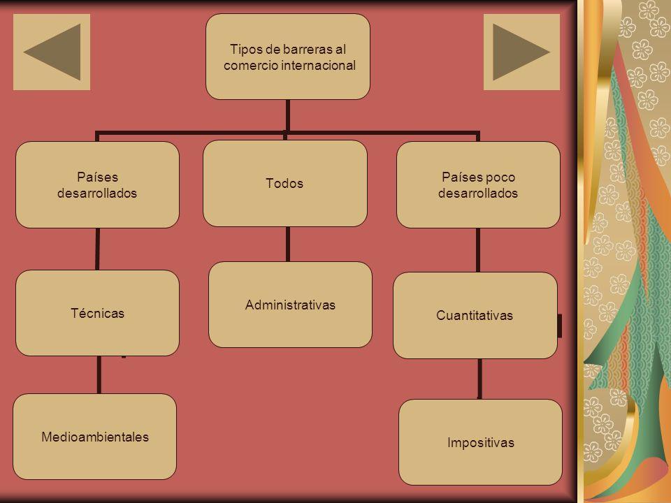 TIPOS DE BARRERAS AL COMERCIO INTERNACIONAL