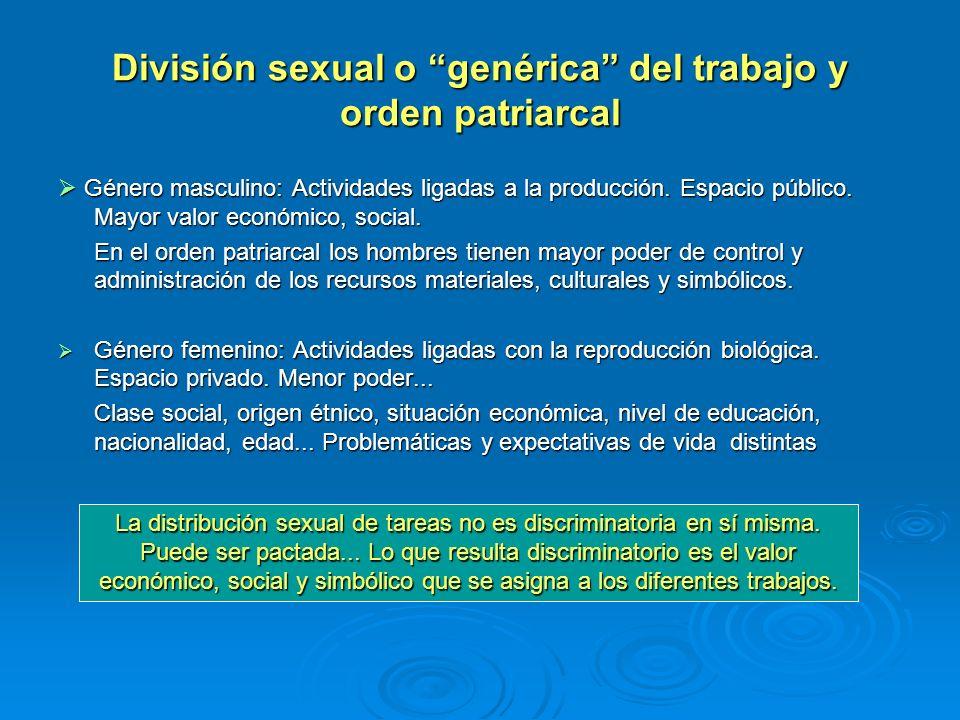 División sexual o genérica del trabajo y orden patriarcal Género masculino: Actividades ligadas a la producción. Espacio público. Mayor valor económic