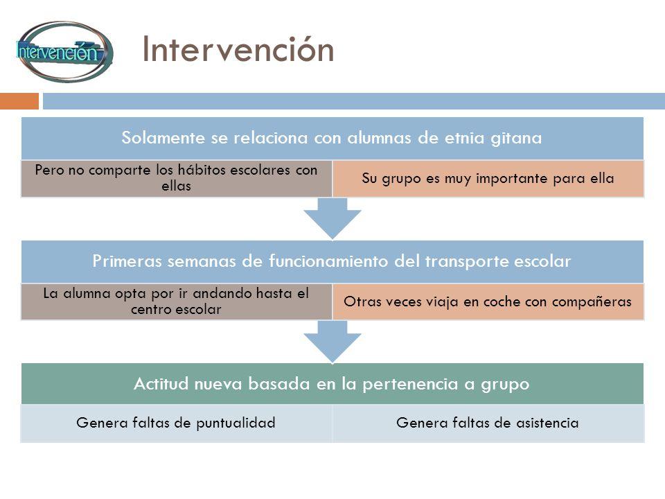 Intervención Actitud nueva basada en la pertenencia a grupo Genera faltas de puntualidadGenera faltas de asistencia Primeras semanas de funcionamiento