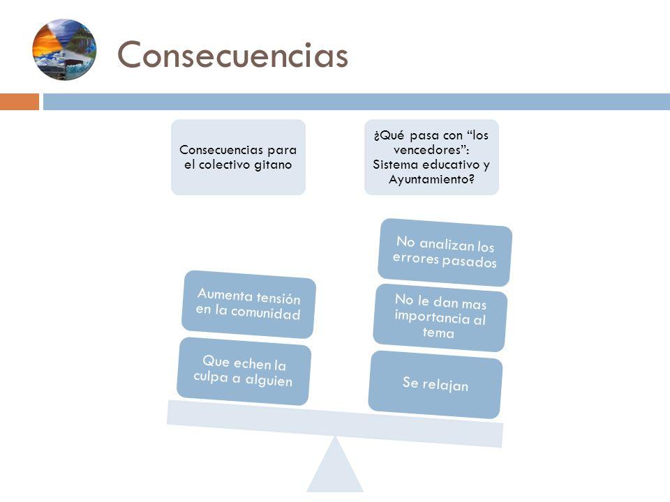 Consecuencias Consecuencias para el colectivo gitano ¿Qué pasa con los vencedores: Sistema educativo y Ayuntamiento? Se relajan No le dan mas importan