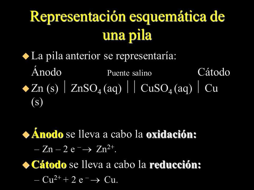 Representación esquemática de una pila u La pila anterior se representaría: Ánodo Puente salino Cátodo u Zn (s) ZnSO 4 (aq) CuSO 4 (aq) Cu (s) u Ánodo