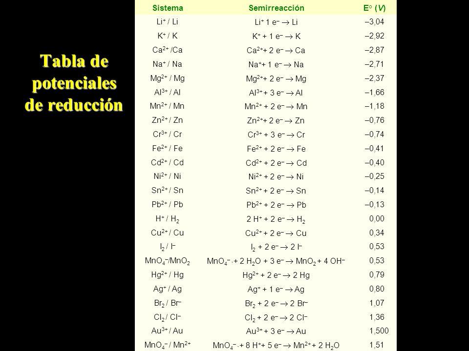 Tabla de potenciales de reducción SistemaSemirreacciónE° (V) Li + / Li Li + 1 e – Li –3,04 K + / K K + + 1 e – K –2,92 Ca 2+ /Ca Ca 2+ + 2 e – Ca –2,8