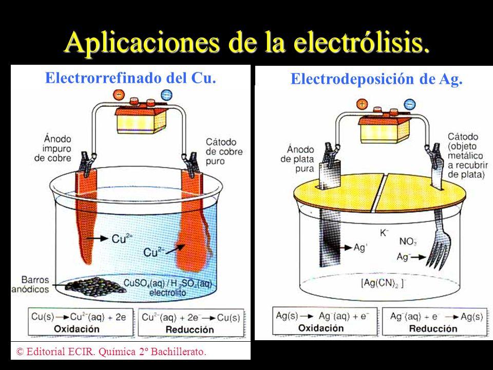 Aplicaciones de la electrólisis. © Editorial ECIR. Química 2º Bachillerato. Electrorrefinado del Cu. Electrodeposición de Ag.