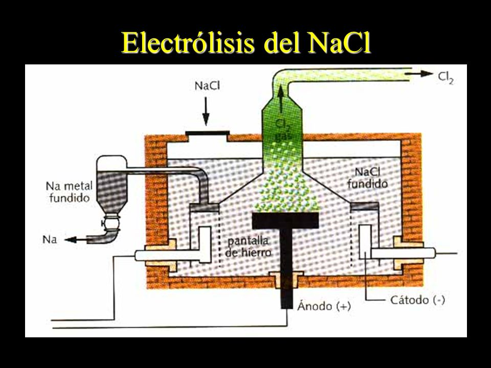 Electrólisis del NaCl