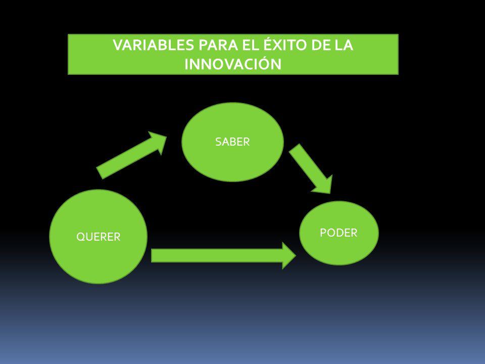 Variables para el éxito de la Innovación Si verdaderamente deseamos tener éxito en el desarrollo de una Cultura de Innovación en nuestra organización, debemos desprendernos de ideas preconcebidas y abordar el proceso desde una perspectiva lo más pragmática posible, considerando que es una cuestión de Saber, Poder y Querer: Saber Es una cuestión de conocimiento y competencia, orientados a la innovación, entr otros: Información de los Grupos de Interés Estrategia Corporativa + Estrategia de Innovación Factores Críticos de Éxito Identificación del Comportamiento y Predicción de las variables sensibles, tales como: Tecnología y Comunicaciones Mercado y Competencia Competitividad/Eficiencia Interna Innovación Adquisición y desarrollo de las aptitudes (competencias) y actitudes (comportamientos) inductores de la Innovación En definitiva, desarrollar una Estrategia de Innovación orientada al Negocio (clientes, productos, mercados, canales, etc.) y a la Eficiencia Interna (empleados, sistemas de gestión, procesos, tecnología)